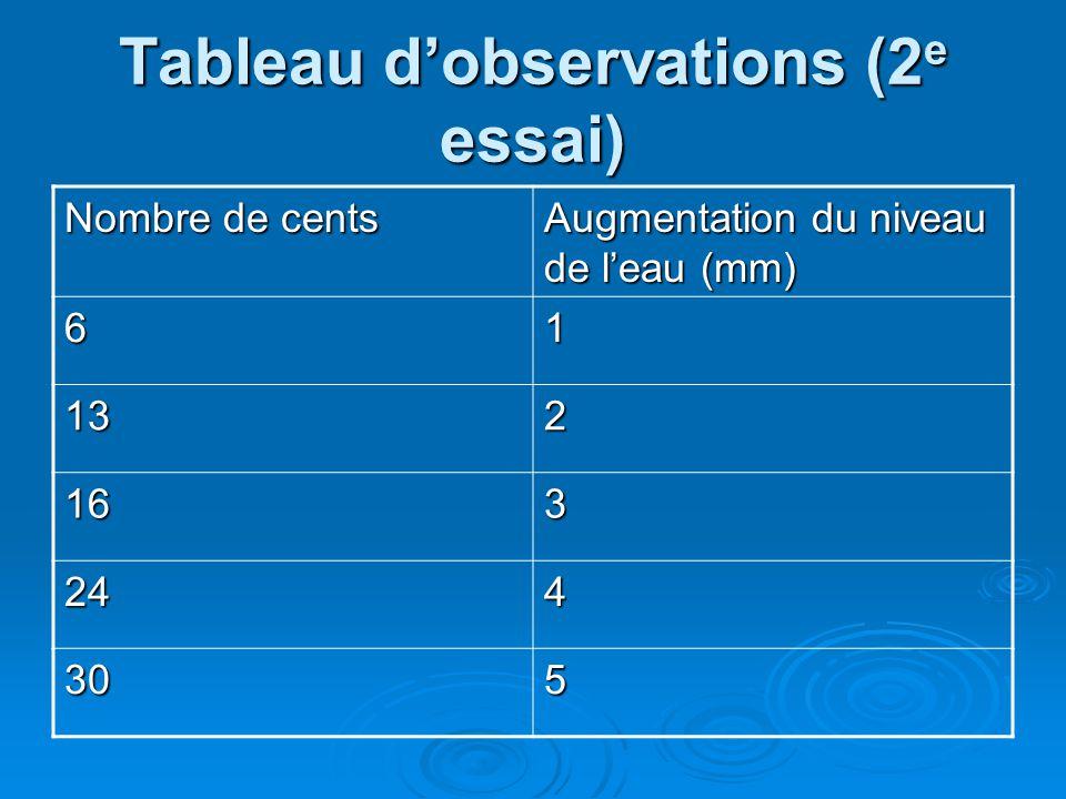 Tableau dobservations (2 e essai) Nombre de cents Augmentation du niveau de leau (mm) 61 132 163 244 305