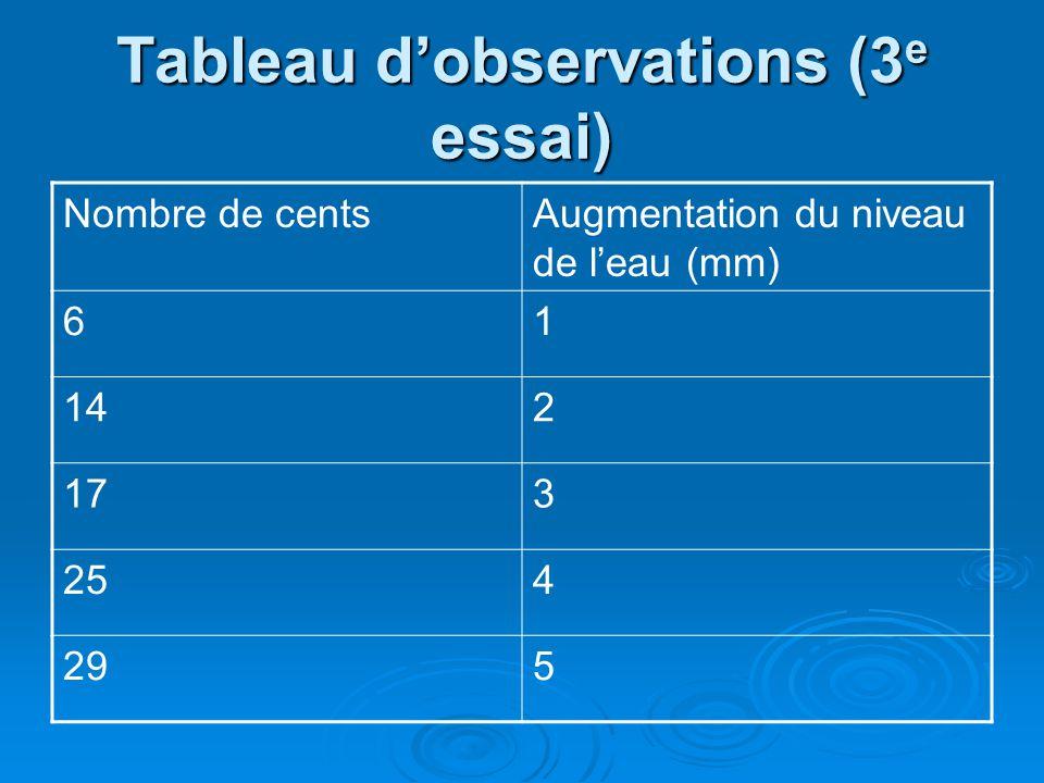 Tableau dobservations (3 e essai) Nombre de centsAugmentation du niveau de leau (mm) 61 142 173 254 295