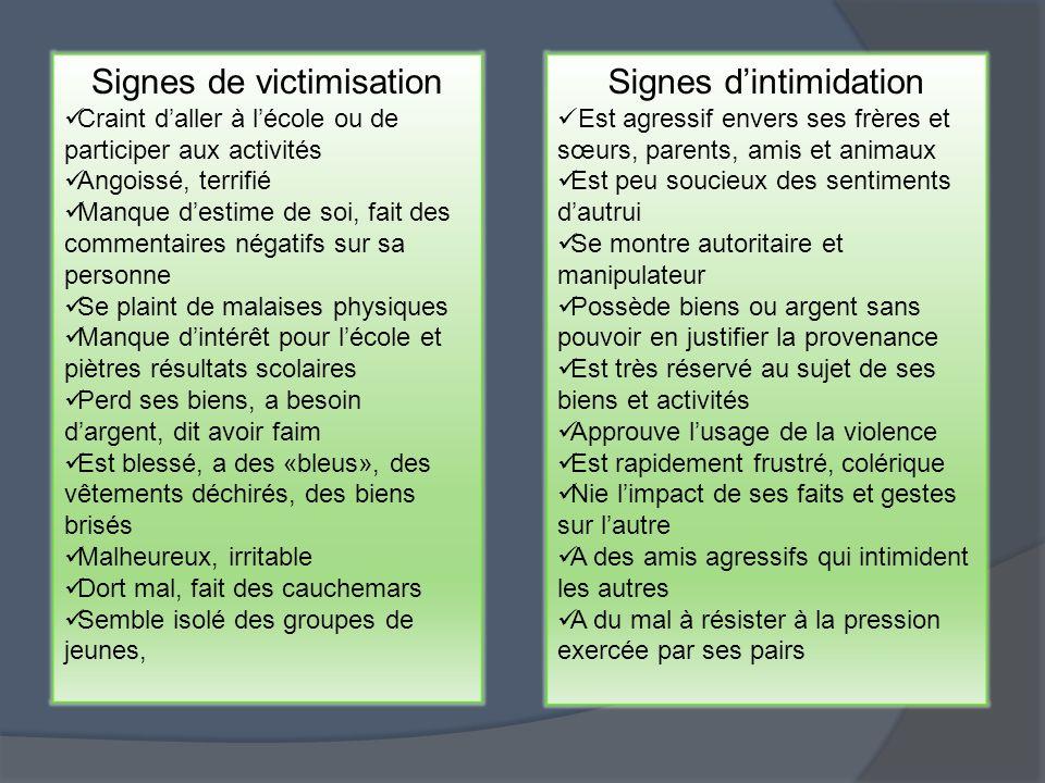 Signes de victimisation Craint daller à lécole ou de participer aux activités Angoissé, terrifié Manque destime de soi, fait des commentaires négatifs