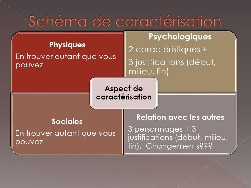 Physiques En trouver autant que vous pouvez Psychologiques 2 caractéristiques + 3 justifications (début, milieu, fin) Sociales En trouver autant que vous pouvez Relation avec les autres 3 personnages + 3 justifications (début, milieu, fin).
