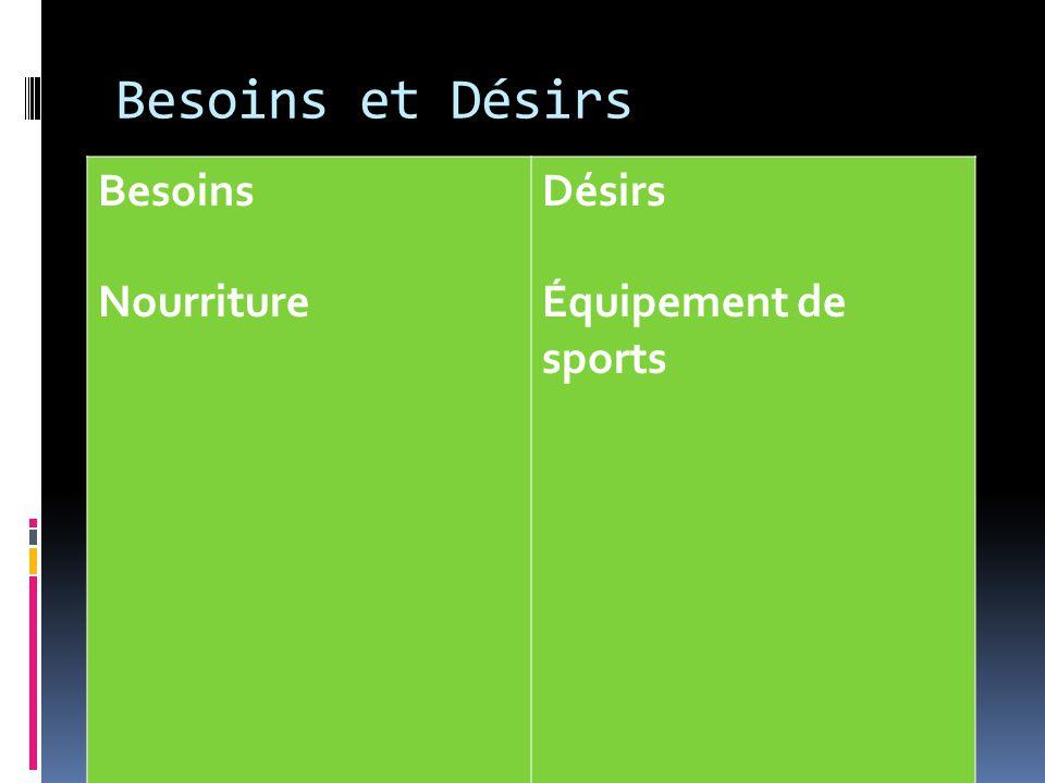 Besoins et Désirs Besoins Nourriture Désirs Équipement de sports