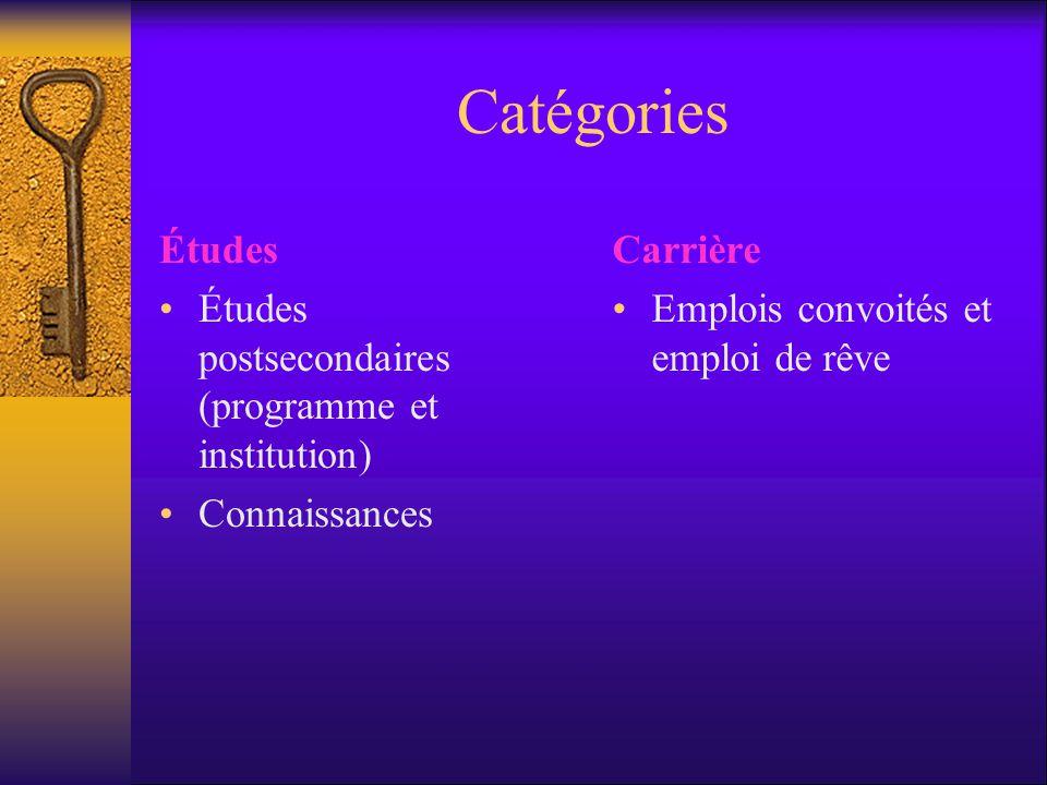 Catégories Études Études postsecondaires (programme et institution) Connaissances Carrière Emplois convoités et emploi de rêve