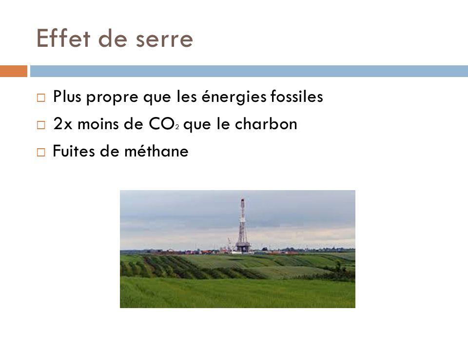 Effet de serre Plus propre que les énergies fossiles 2x moins de CO 2 que le charbon Fuites de méthane