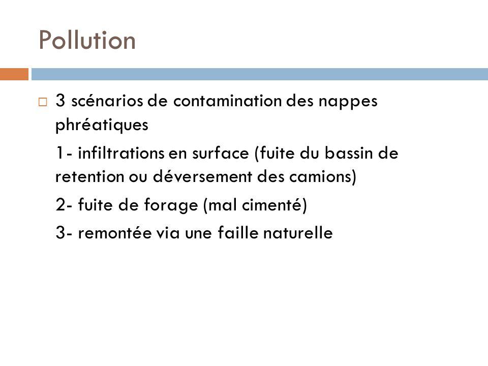 Pollution 3 scénarios de contamination des nappes phréatiques 1- infiltrations en surface (fuite du bassin de retention ou déversement des camions) 2-