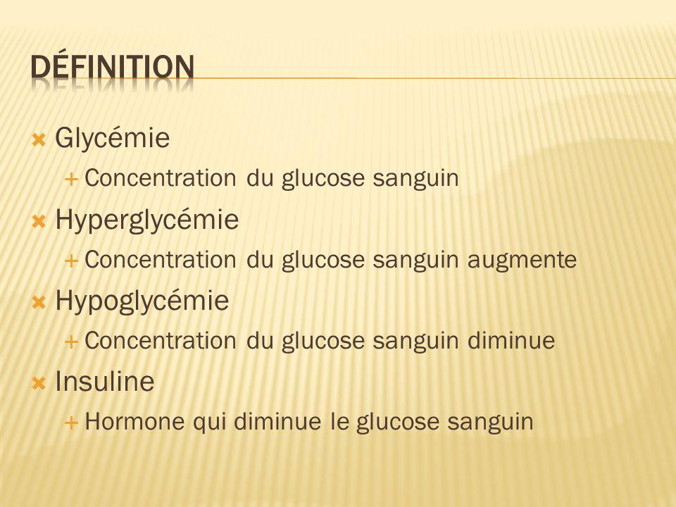 Glycémie Concentration du glucose sanguin Hyperglycémie Concentration du glucose sanguin augmente Hypoglycémie Concentration du glucose sanguin diminu