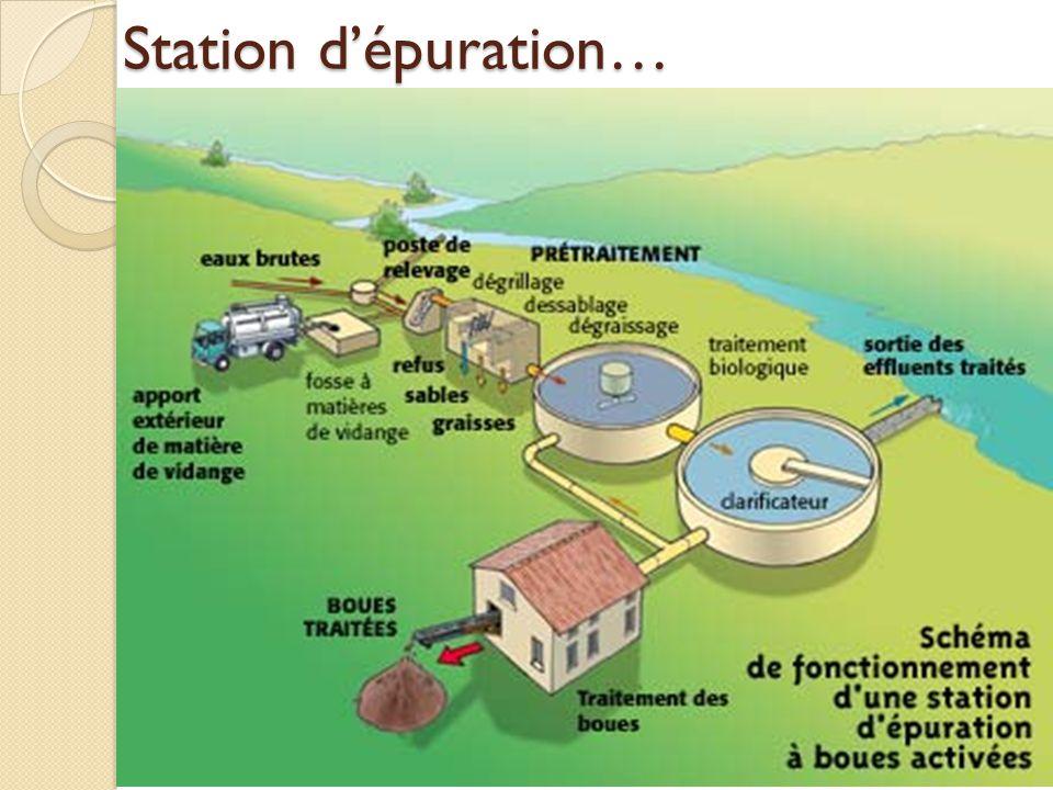 Station dépuration…