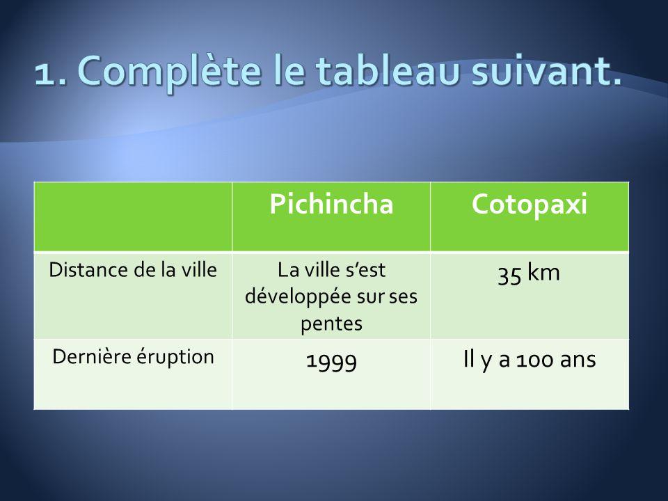 PichinchaCotopaxi Distance de la villeLa ville sest développée sur ses pentes 35 km Dernière éruption 1999Il y a 100 ans