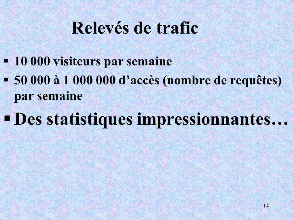 14 Relevés de trafic 10 000 visiteurs par semaine 50 000 à 1 000 000 daccès (nombre de requêtes) par semaine Des statistiques impressionnantes…