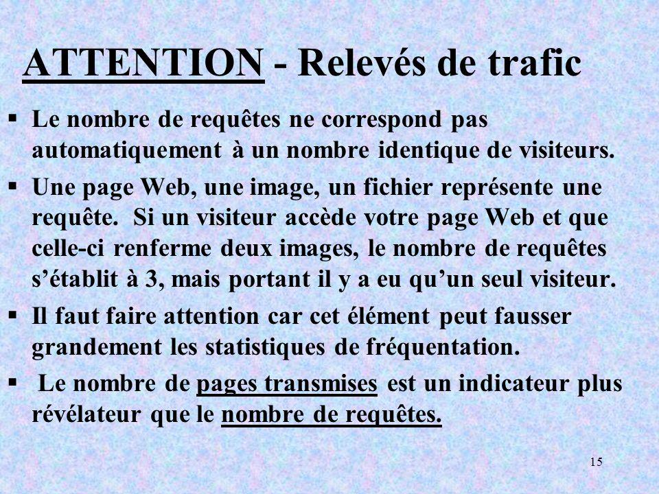 15 ATTENTION - Relevés de trafic Le nombre de requêtes ne correspond pas automatiquement à un nombre identique de visiteurs.