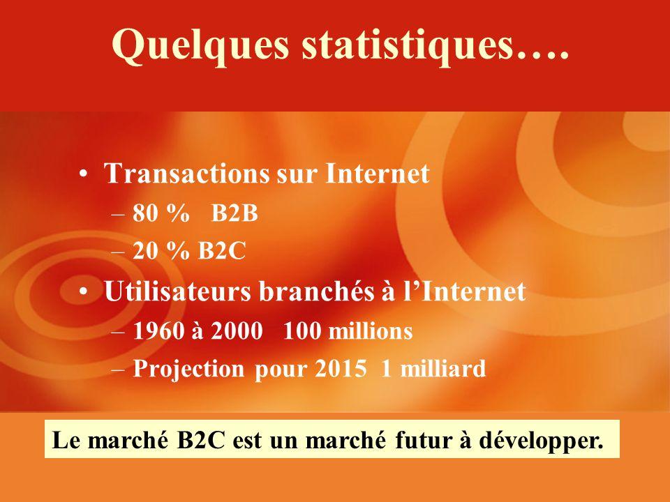 Quelques statistiques….