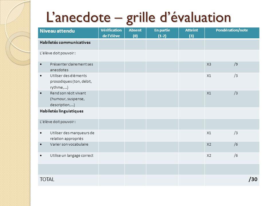 Lanecdote – grille dévaluation Voir grille… Niveau attendu Vérification de lélève Absent (0) En partie (1-2) Atteint (3) Pondération/note Habiletés co