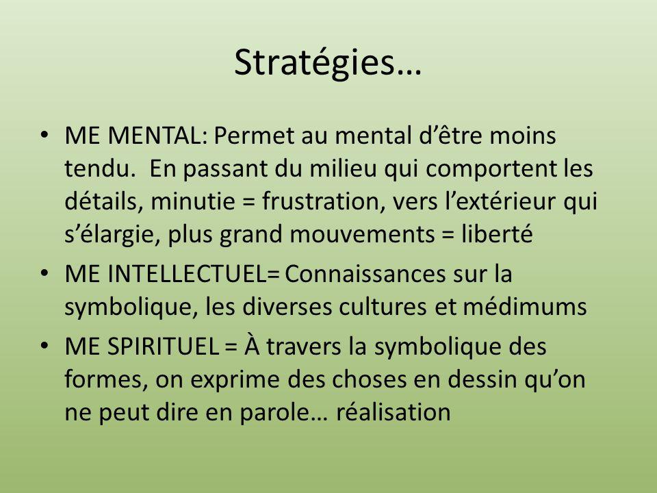 Stratégies… ME MENTAL: Permet au mental dêtre moins tendu. En passant du milieu qui comportent les détails, minutie = frustration, vers lextérieur qui