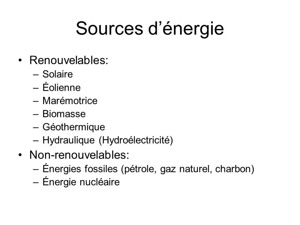 La consommation dénergie dans le monde –Énergies fossiles : 85% –Énergie nucléaire : 7% –Énergies renouvelables : 8% –Pourquoi consommons-nous autant dénergie de sources non-renouvelables (92% en tout)?
