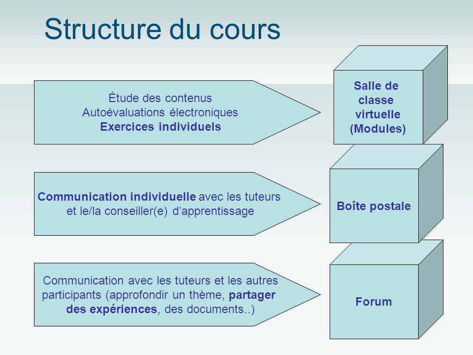 Structure du cours Forum Boîte postale Communication individuelle avec les tuteurs et le/la conseiller(e) dapprentissage Salle de classe virtuelle (Mo