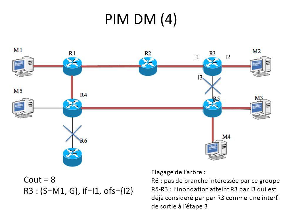 PIM DM (4) Cout = 8 R3 : (S=M1, G), if=I1, ofs={I2} I1I2 I3 Elagage de larbre : R6 : pas de branche intéressée par ce groupe R5-R3 : linondation atteint R3 par i3 qui est déjà considéré par par R3 comme une interf.