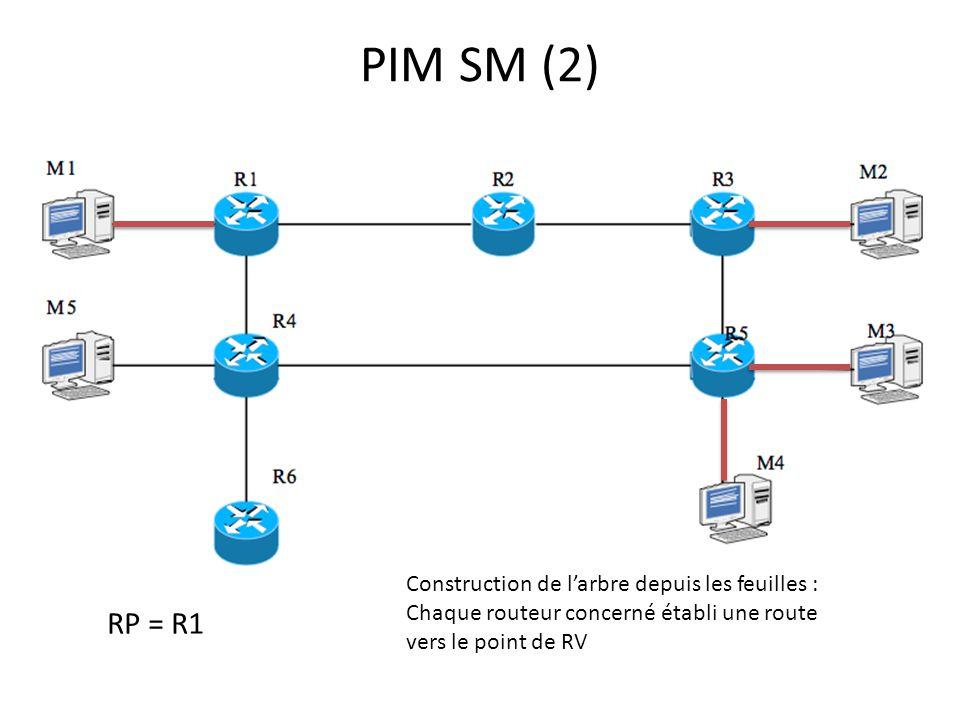 PIM SM (2) RP = R1 Construction de larbre depuis les feuilles : Chaque routeur concerné établi une route vers le point de RV