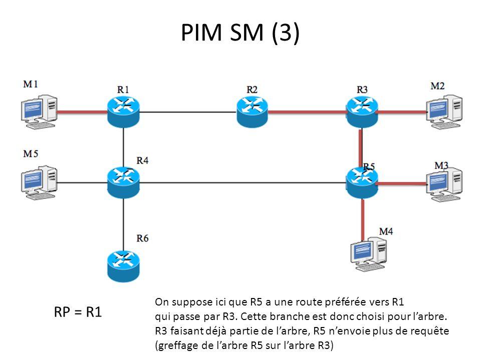 PIM SM (3) RP = R1 On suppose ici que R5 a une route préférée vers R1 qui passe par R3. Cette branche est donc choisi pour larbre. R3 faisant déjà par