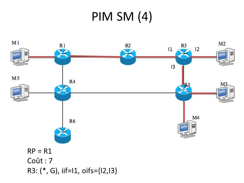 PIM SM (4) RP = R1 Coût : 7 R3: (*, G), iif=I1, oifs={I2,I3} I1I2 I3