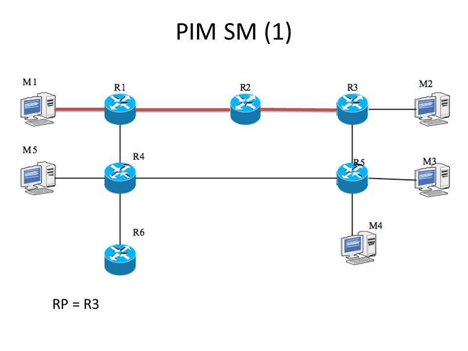 PIM SM (1) RP = R3