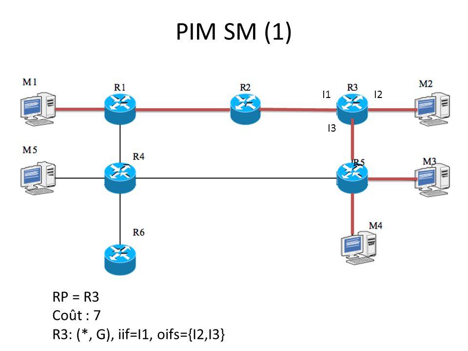 PIM SM (1) RP = R3 Coût : 7 R3: (*, G), iif=I1, oifs={I2,I3} I1I2 I3
