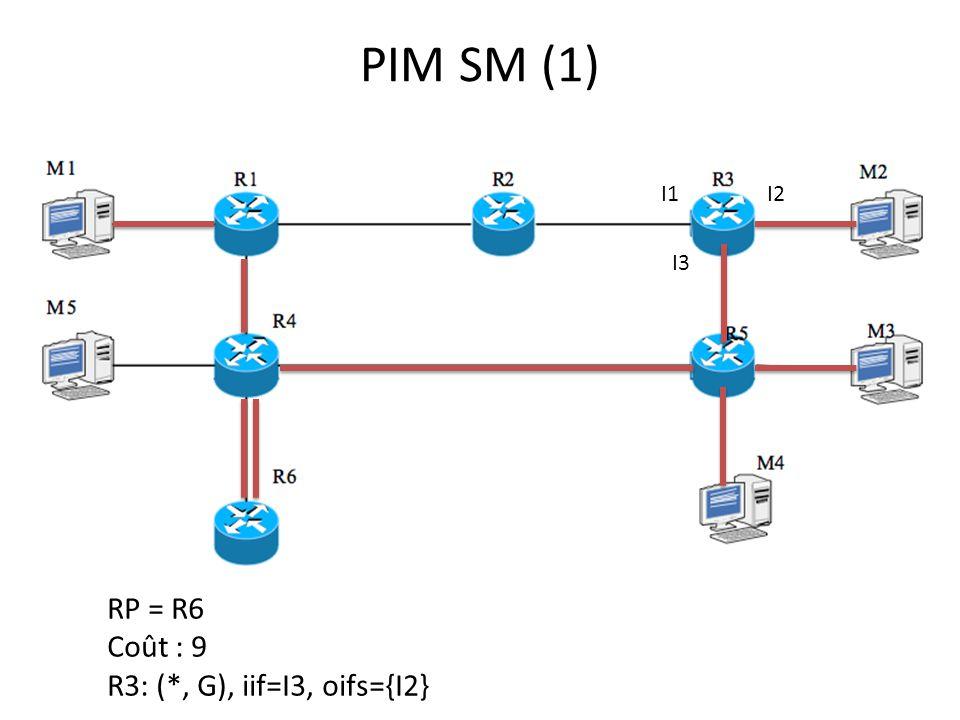 PIM SM (1) RP = R6 Coût : 9 R3: (*, G), iif=I3, oifs={I2} I1I2 I3