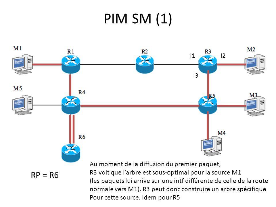 PIM SM (1) RP = R6 I1I2 I3 Au moment de la diffusion du premier paquet, R3 voit que larbre est sous-optimal pour la source M1 (les paquets lui arrive sur une intf différente de celle de la route normale vers M1).