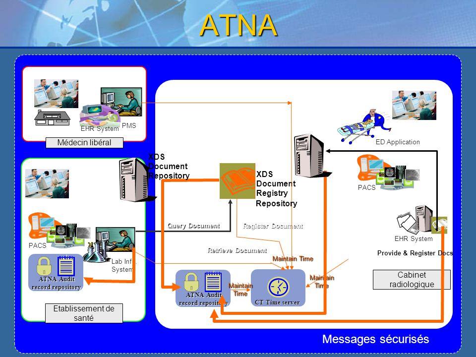Etablissement de santé Lab Info. System PACS Cabinet radiologique PACS ED Application EHR System Médecin libéral EHR System PMS Retrieve Document Regi