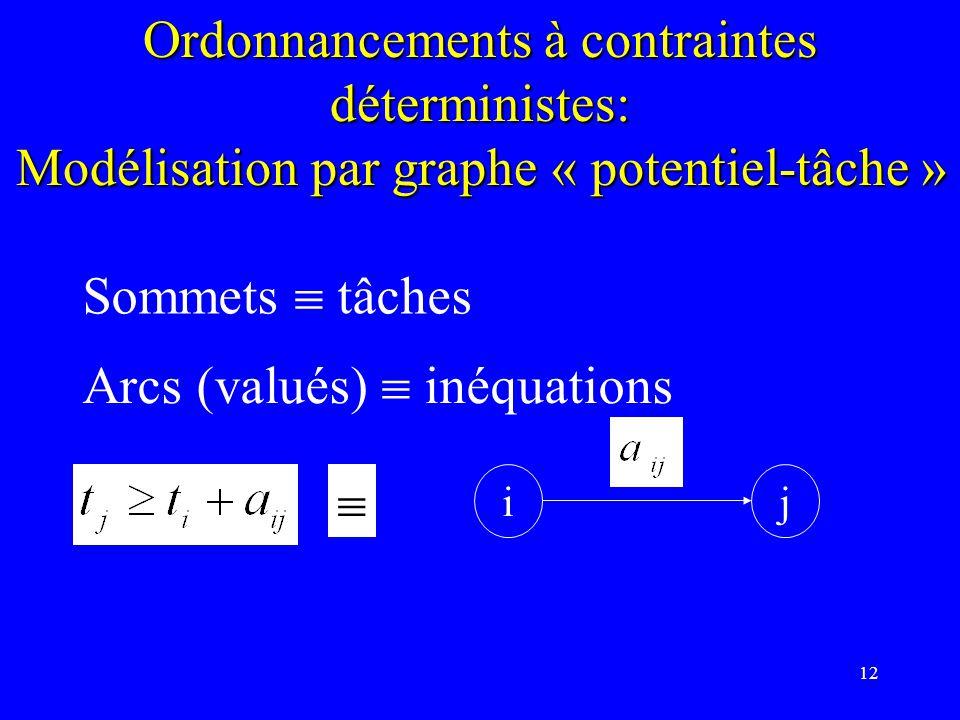 12 Ordonnancements à contraintes déterministes: Modélisation par graphe « potentiel-tâche » Sommets tâches Arcs (valués) inéquations ij