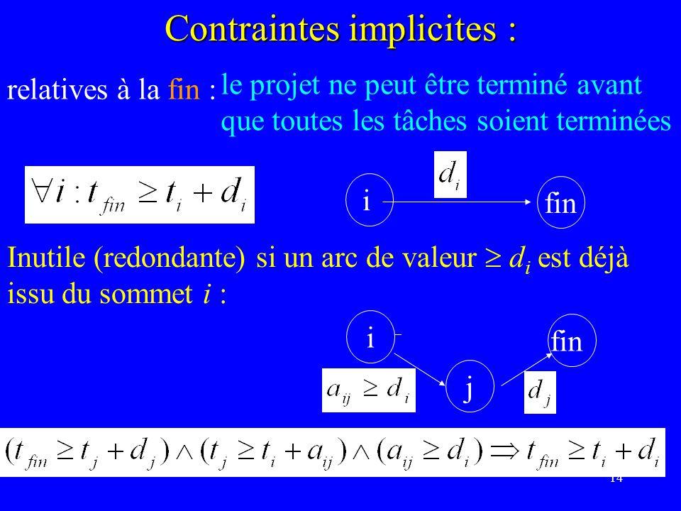 14 Contraintes implicites : relatives à la fin : le projet ne peut être terminé avant que toutes les tâches soient terminées Inutile (redondante) si un arc de valeur di di est déjà issu du sommet i : i fin i j