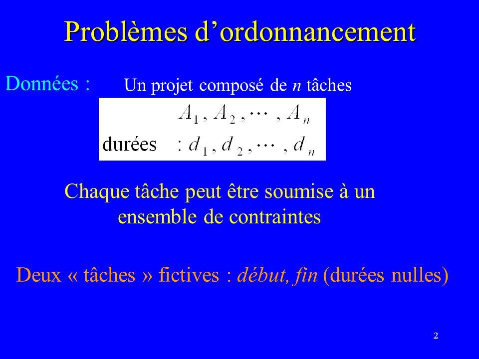 2 Problèmes dordonnancement Données : Un projet composé de n tâches Chaque tâche peut être soumise à un ensemble de contraintes Deux « tâches » fictives : début, fin (durées nulles)