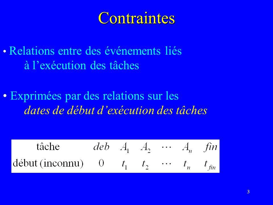 3Contraintes Relations entre des événements liés à lexécution des tâches Exprimées par des relations sur les dates de début dexécution des tâches