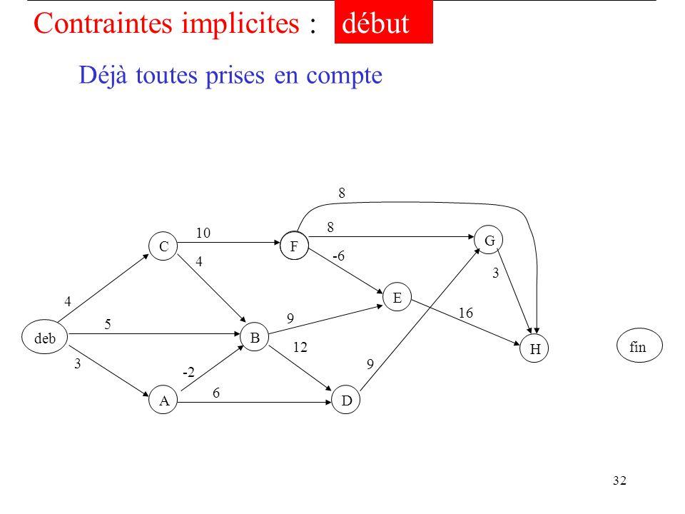 32 -2 deb F B C A D EGH fin 3 5 4 4 6 12 9 -6 10 9 8 16 8 3 Contraintes implicites :début Déjà toutes prises en compte
