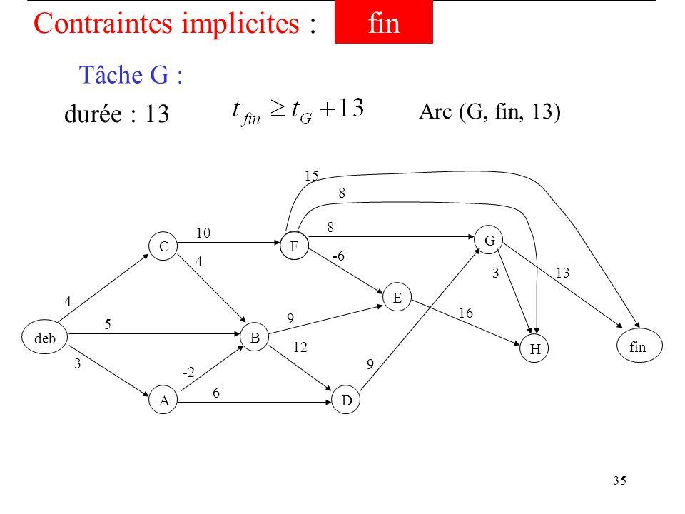 35 -2 deb F B C A D EGH fin 3 5 4 4 12 -6 8 6 9 10 9 16 8 3 Contraintes implicites :fin Tâche G : durée : 13 Arc (G, fin, 13) 15 13