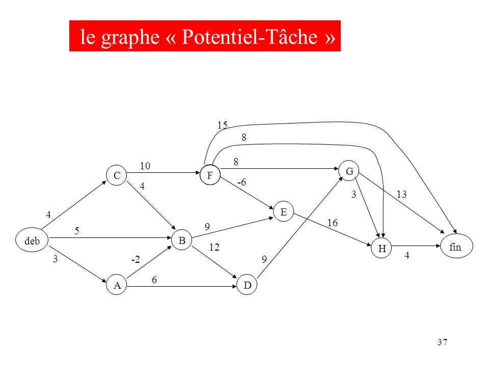 37 deb F B C A D EGH fin 3 -2 5 4 4 6 12 9 -6 10 9 8 16 8 3 15 13 4 le graphe « Potentiel-Tâche »