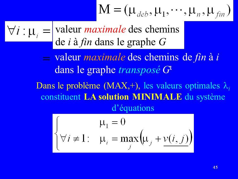 45 valeur maximale des chemins de i à fin dans le graphe G Dans le problème (MAX,+), les valeurs optimales i constituent LA solution MINIMALE du système déquations valeur maximale des chemins de fin à i dans le graphe transposé G t