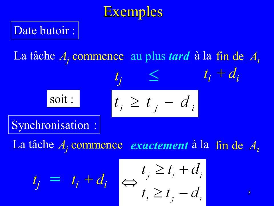 6 Lévénement « les 3/4 de lexécution de A j » coïncide avec « la moitié de lexécution de A i »Exemples Synchronisation plus complexe : t j + 0.75 d j = t i + 0.5 d i les 3/4 de l exécution de A j coïncide avec la moitié de l exécution de A i