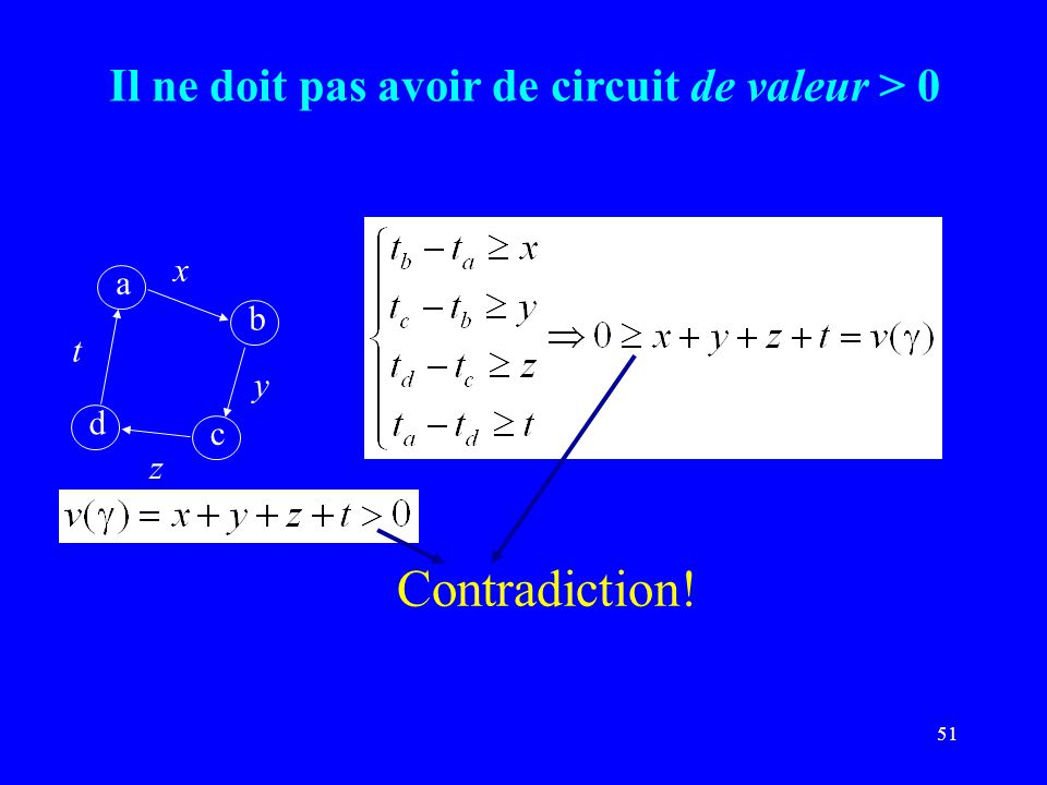 51 Il ne doit pas avoir de circuit de valeur > 0 a b c d x y z t Contradiction!