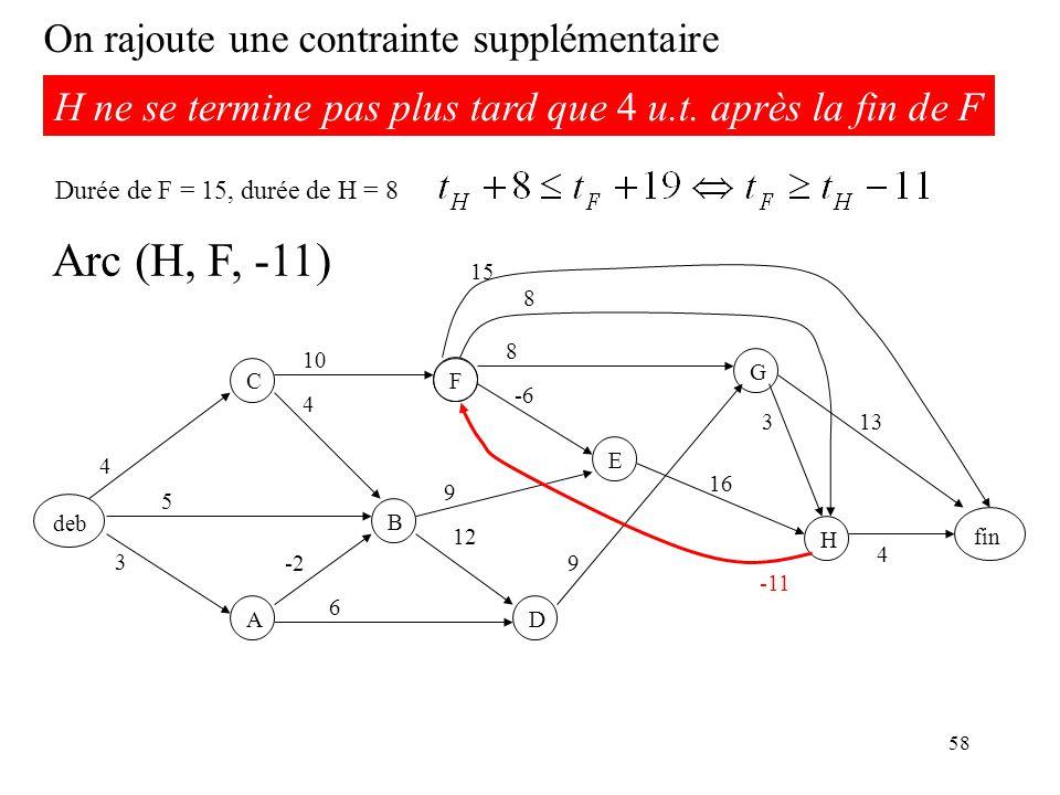 58 On rajoute une contrainte supplémentaire H ne se termine pas plus tard que 4 u.t.