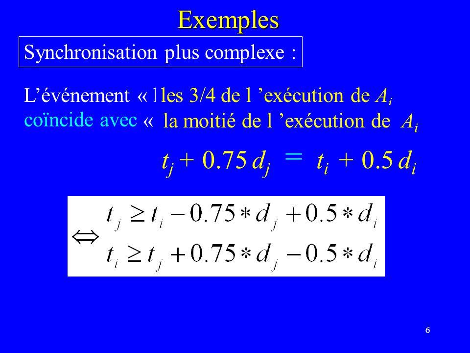 57 findeb F BC A D E GH fin 3 -2 5 4 4 6 12 9 -6 10 9 8 16 8 3 15 13 4 Algorithme ordinal à partir de la fin Ordonnancement au plus tôt Deb A B C D E F G H fin 0 3 8 4 20 17 14 29 33 42 (0) (4) (13) (20) (22) (21) (34) (32) (38) (42) Valeurs max vers fin 42 32 34 38 22 20 21 13 4 0 Ordonnancement au plus tard0 10 8 4 20 22 21 29 38 42