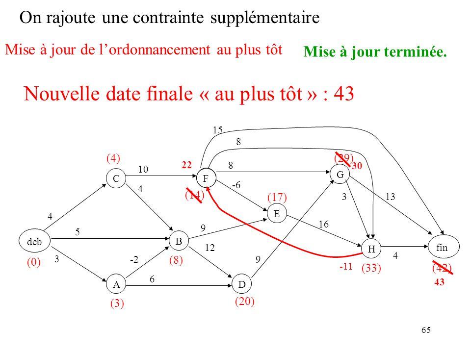 65 On rajoute une contrainte supplémentaire deb F B C A D EGH fin 3 -2 5 4 4 6 12 9 -6 10 9 8 16 8 3 15 13 4 (0) (4) (3) (8) (14) (20) (29) (17) (33)(42) -11 Mise à jour de lordonnancement au plus tôt Mise à jour terminée.
