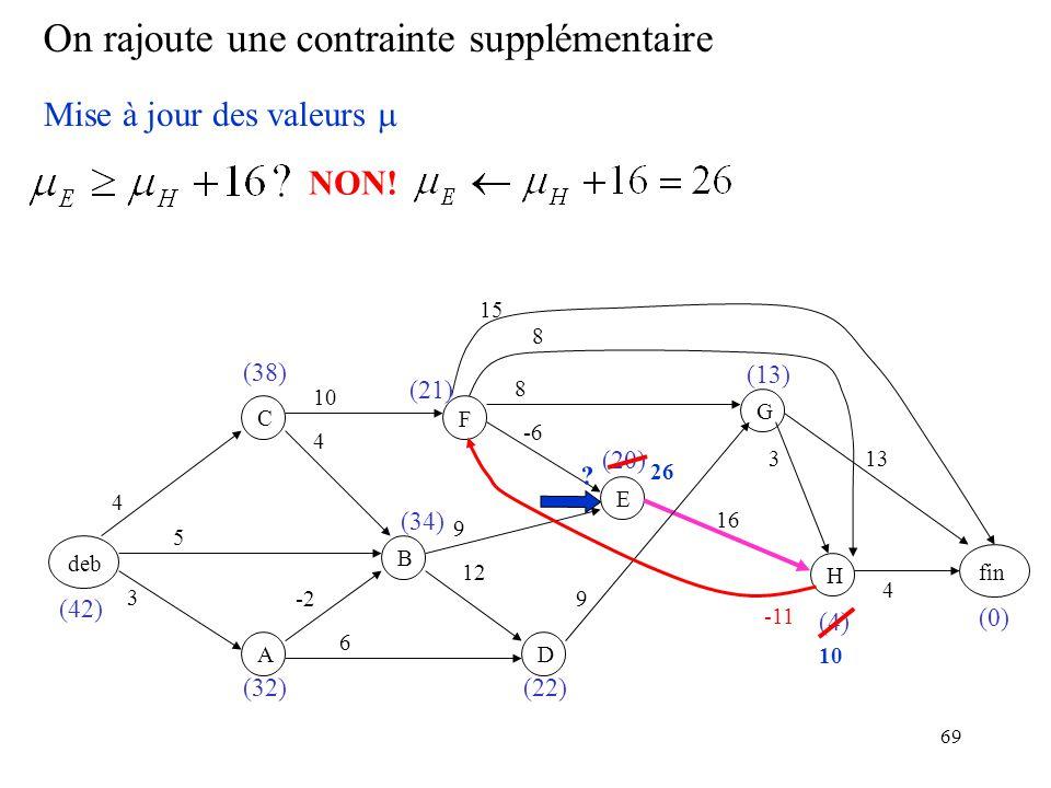 69 On rajoute une contrainte supplémentaire deb F BC A D E GH fin 3 -2 5 4 4 6 12 9 -6 10 9 8 16 8 3 15 13 4 (0) (4) (20) (22) (21) (34) (32) (38) (42) (13) Mise à jour des valeurs -11 NON.