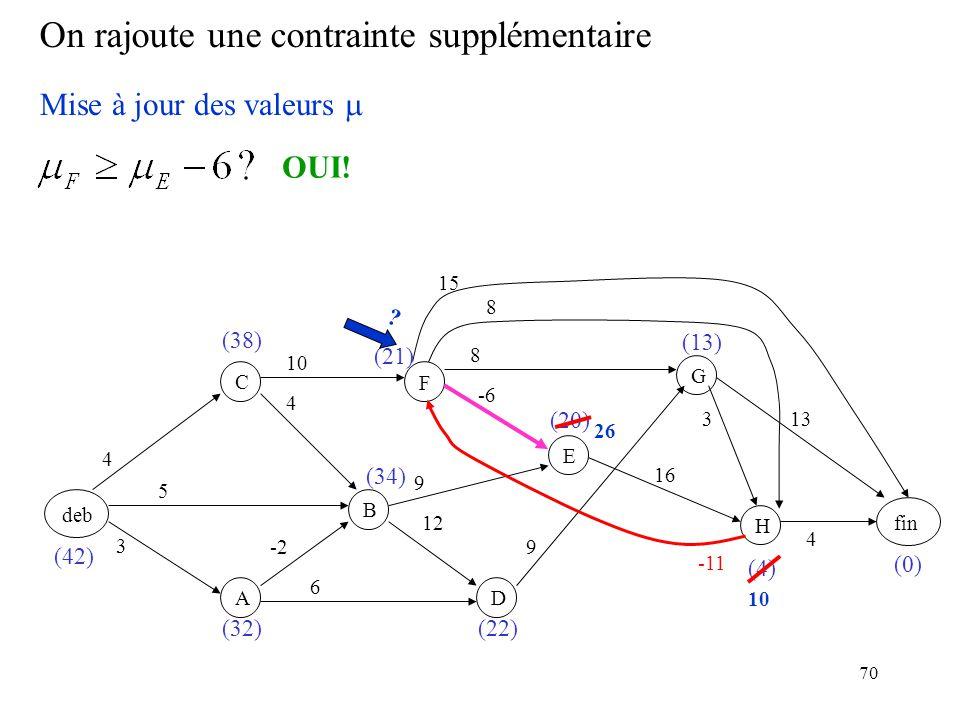 70 On rajoute une contrainte supplémentaire deb F BC A D E GH fin 3 -2 5 4 4 6 12 9 -6 10 9 8 16 8 3 15 13 4 (0) (4) (20) (22) (21) (34) (32) (38) (42) (13) Mise à jour des valeurs -11 OUI.