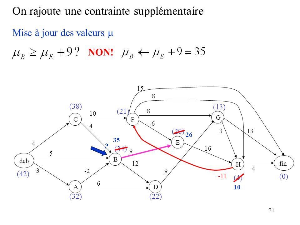 71 On rajoute une contrainte supplémentaire deb F BC A D E GH fin 3 -2 5 4 4 6 12 9 -6 10 9 8 16 8 3 15 13 4 (0) (4) (20) (22) (21) (34) (32) (38) (42) (13) Mise à jour des valeurs -11 NON.