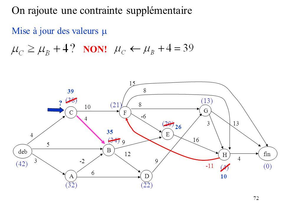 72 On rajoute une contrainte supplémentaire deb F BC A D E GH fin 3 -2 5 4 4 6 12 9 -6 10 9 8 16 8 3 15 13 4 (0) (4) (20) (22) (21) (34) (32) (38) (42) (13) Mise à jour des valeurs -11 NON.