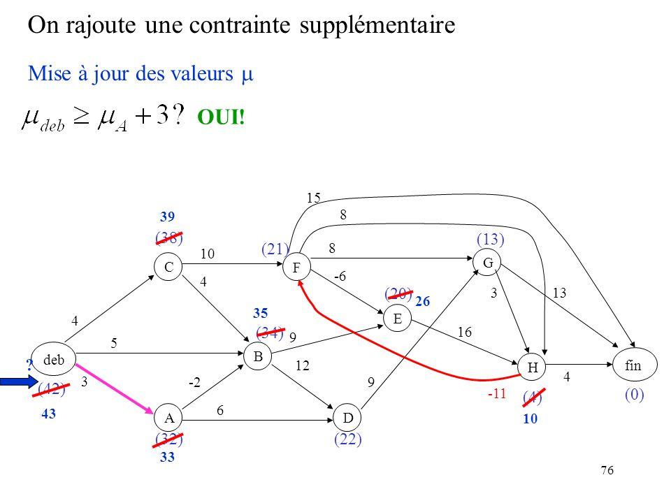 76 On rajoute une contrainte supplémentaire deb F BC A D E GH fin 3 -2 5 4 4 6 12 9 -6 10 9 8 16 8 3 15 13 4 (0) (4) (20) (22) (21) (34) (32) (38) (42) (13) Mise à jour des valeurs -11 OUI.
