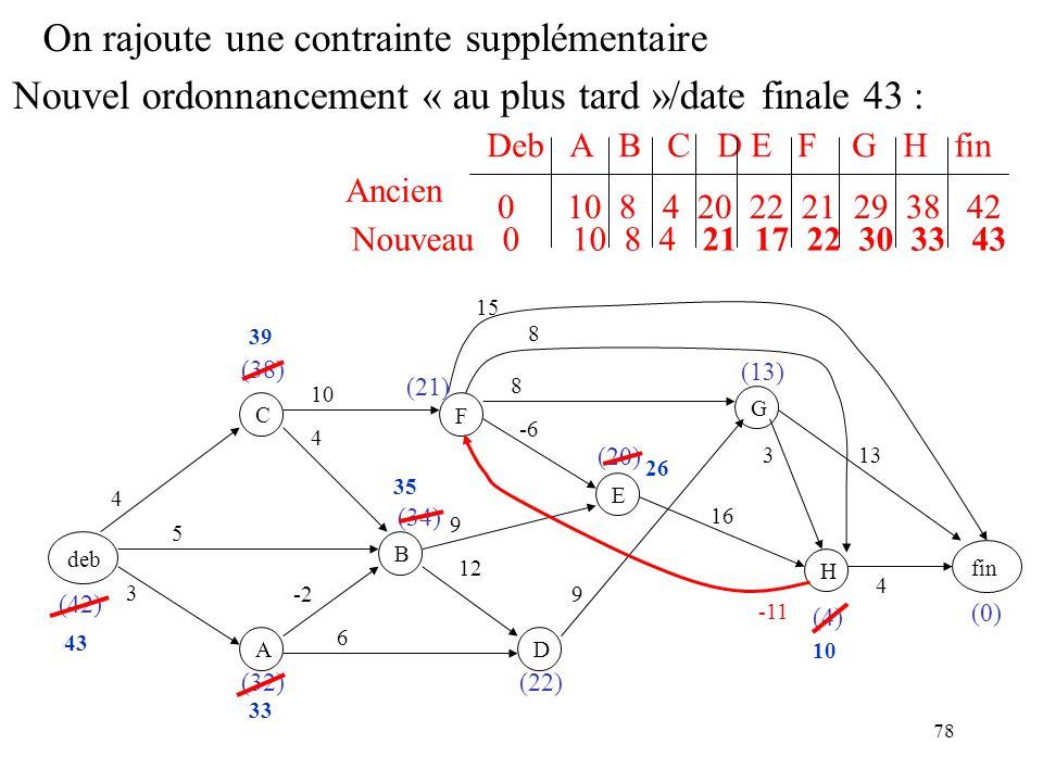 78 On rajoute une contrainte supplémentaire deb F BC A D E GH fin 3 -2 5 4 4 6 12 9 -6 10 9 8 16 8 3 15 13 4 (0) (4) (20) (22) (21) (34) (32) (38) (42) (13) -11 10 26 35 39 43 33 Nouvel ordonnancement « au plus tard »/date finale 43 : Deb A B C D E F G H fin Ancien 0 10 8 4 20 22 21 29 38 42 Nouveau 0 10 8 4 21 17 22 30 33 43
