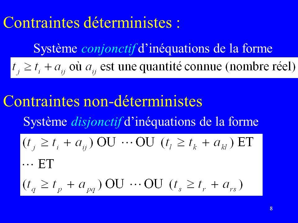 39 valeur maximale des chemins de deb à i est compatible En effet : Dans le problème (MAX,+), les valeurs optimales i constituent la SOLUTION minimale du système déquations