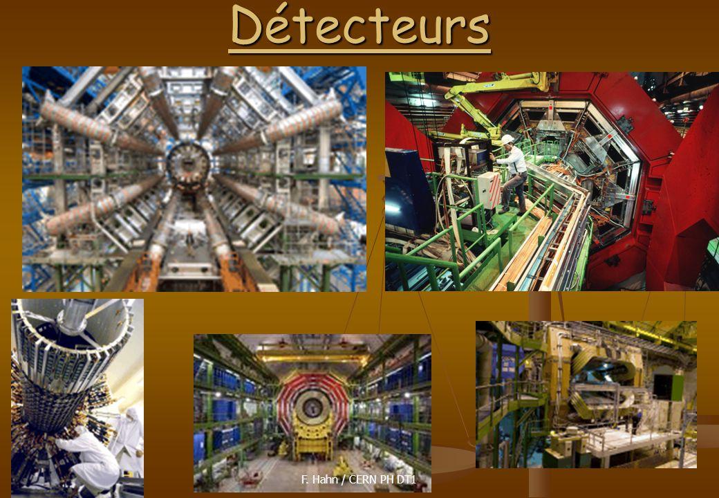 29. March 200825Détecteurs F. Hahn / CERN PH DT1