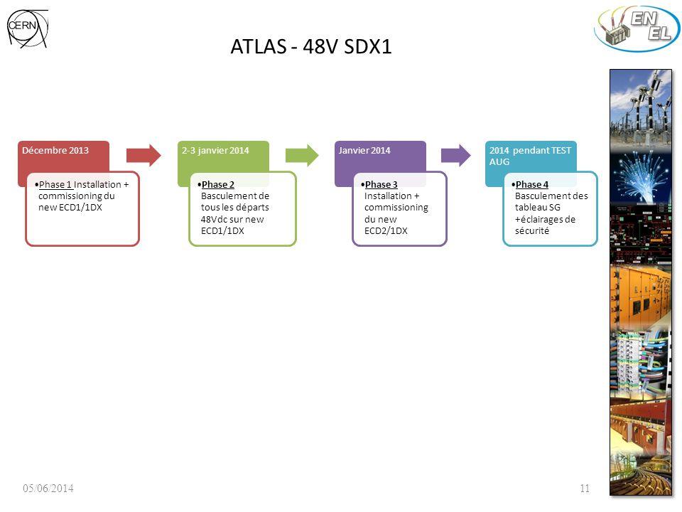 ATLAS - 48V SDX1 05/06/201411 Décembre 2013 Phase 1 Installation + commissioning du new ECD1/1DX 2-3 janvier 2014 Phase 2 Basculement de tous les départs 48Vdc sur new ECD1/1DX Janvier 2014 Phase 3 Installation + commissioning du new ECD2/1DX 2014 pendant TEST AUG Phase 4 Basculement des tableau SG +éclairages de sécurité