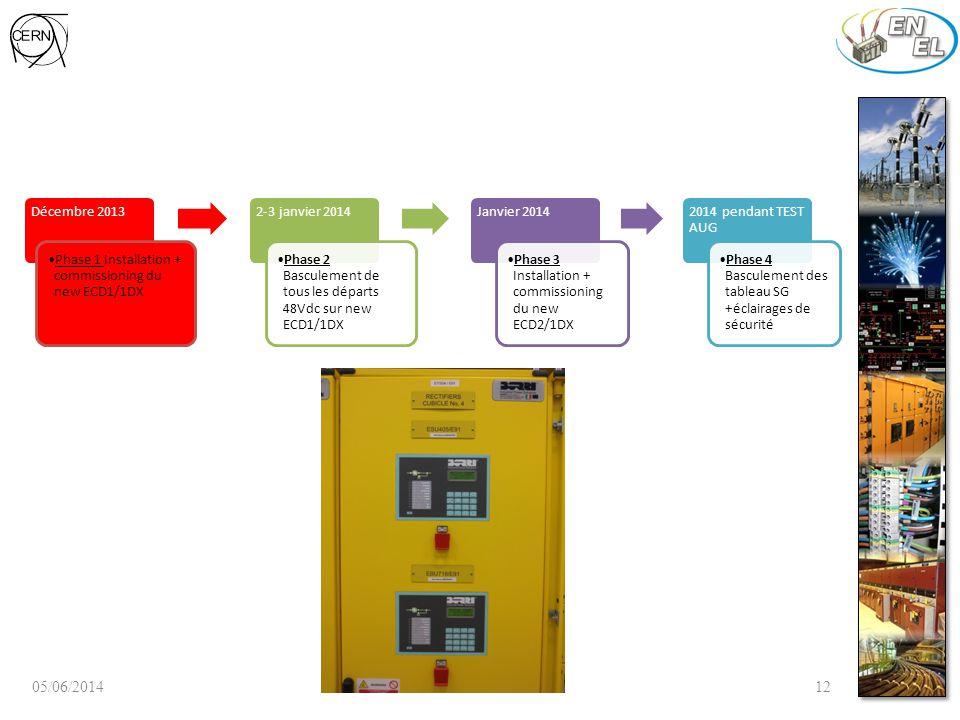 05/06/201412 Décembre 2013 Phase 1 Installation + commissioning du new ECD1/1DX 2-3 janvier 2014 Phase 2 Basculement de tous les départs 48Vdc sur new ECD1/1DX Janvier 2014 Phase 3 Installation + commissioning du new ECD2/1DX 2014 pendant TEST AUG Phase 4 Basculement des tableau SG +éclairages de sécurité